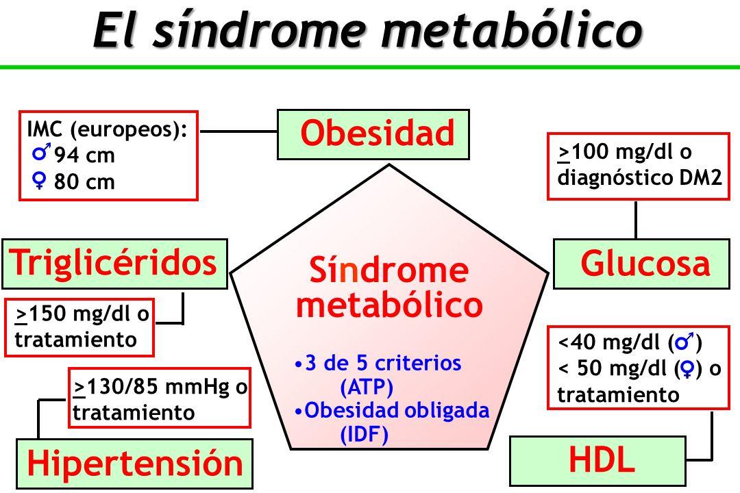 Obesidad Glucosa IMC (europeos): 94 cm 80 cm Triglicéridos HDL Hipertensión >100 mg/dl o diagnóstico DM2 >150 mg/dl o tratamiento >130/85 mmHg o tratamiento <40 mg/dl ( ) < 50 mg/dl ( ) o tratamiento Síndrome metabólico 3 de 5 criterios (ATP) Obesidad obligada (IDF) El síndrome metabólico