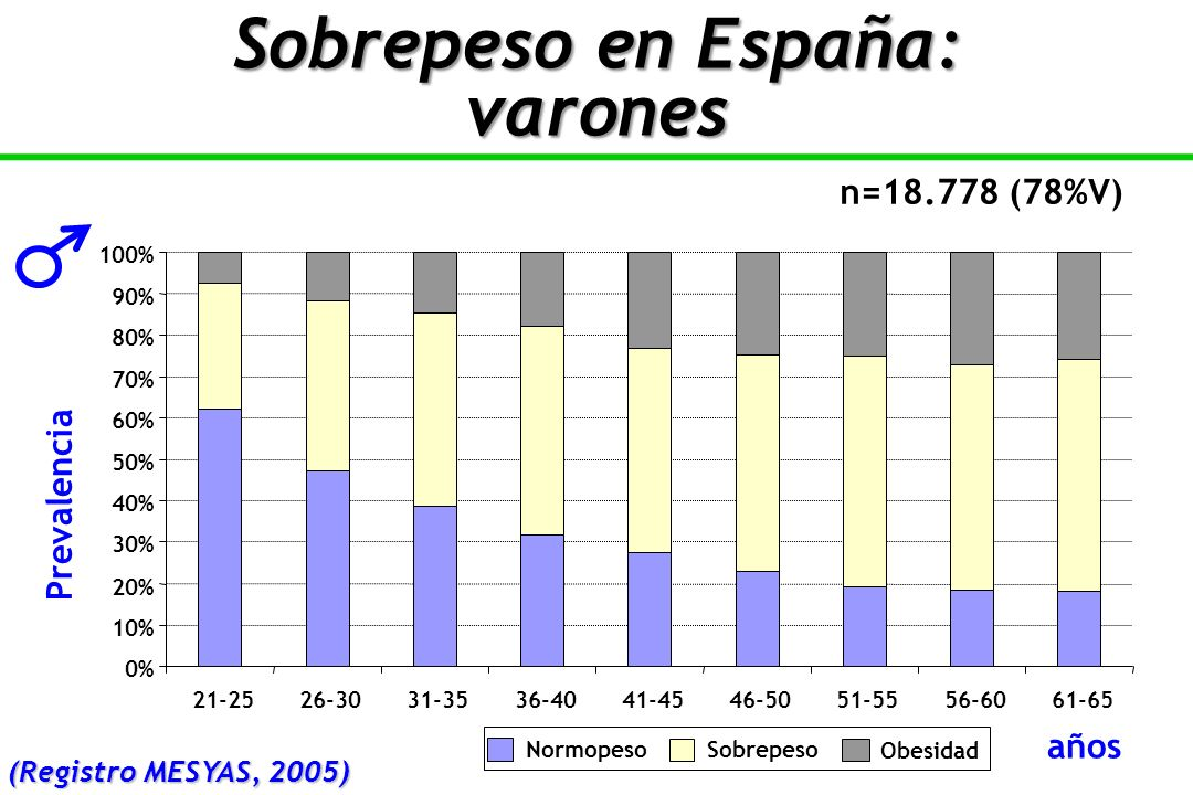 0% 10% 20% 30% 40% 50% 60% 70% 80% 90% 100% 21-2526-3031-3536-4041-4546-5051-5556-6061-65 NormopesoSobrepeso Obesidad n=18.778 (78%V) Sobrepeso en España: varones años Prevalencia (Registro MESYAS, 2005)