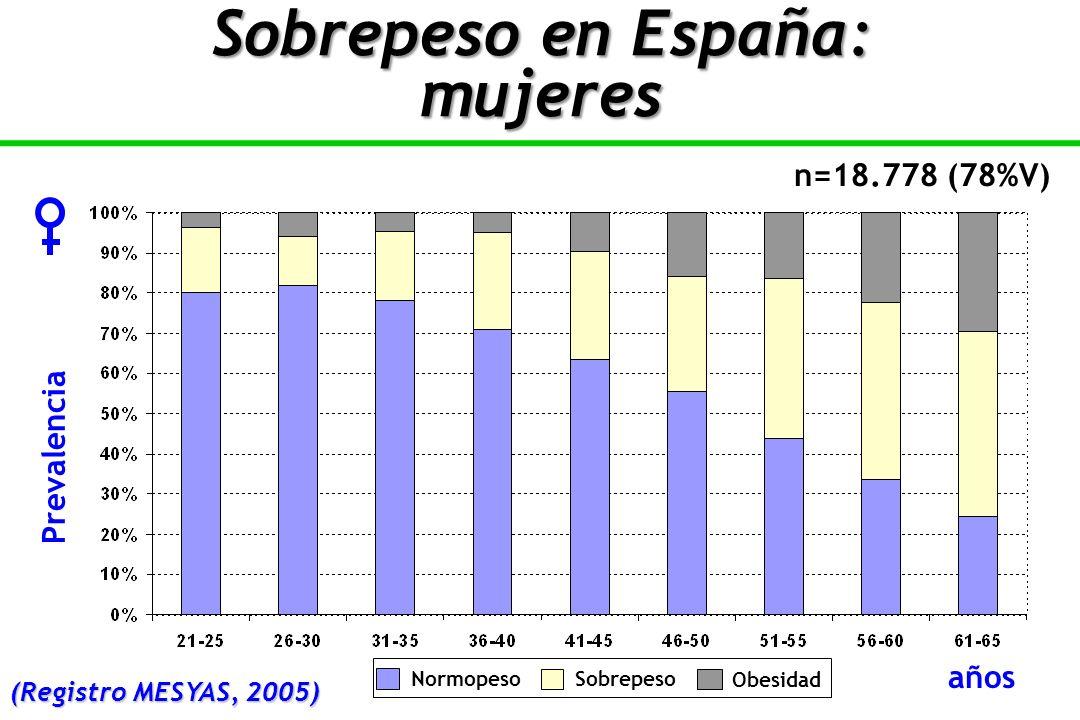 n=18.778 (78%V) Prevalencia años NormopesoSobrepeso Obesidad Sobrepeso en España: mujeres (Registro MESYAS, 2005)