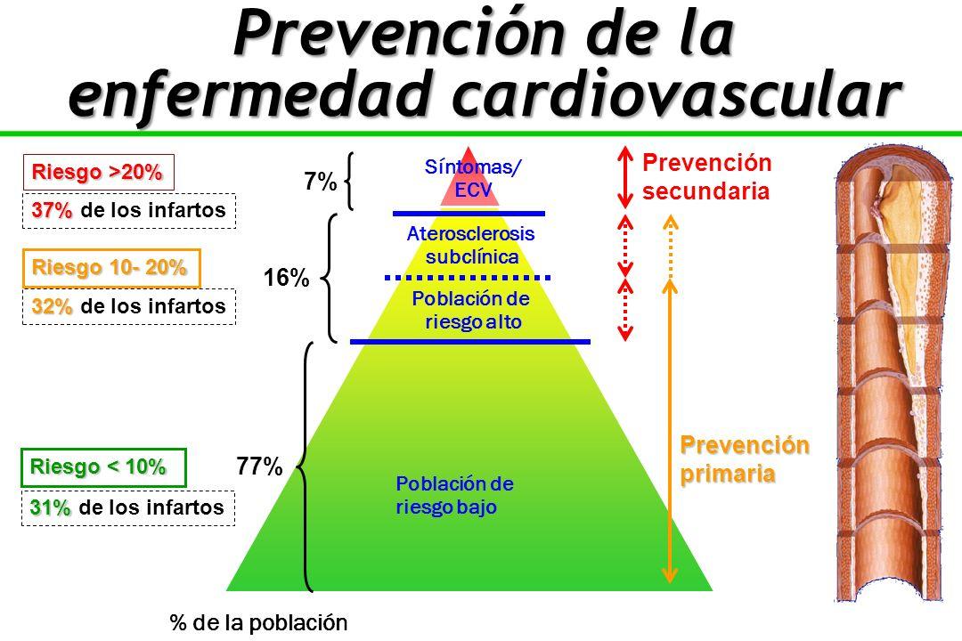 16% 7% Riesgo 10- 20% Riesgo >20% 37% 37% de los infartos 32% 32% de los infartos 31% 31% de los infartos Riesgo < 10% 77% % de la población Población de riesgo bajo Población de riesgo alto Aterosclerosis subclínica Síntomas/ ECV Prevenciónprimaria Prevención secundaria Prevención de la enfermedad cardiovascular