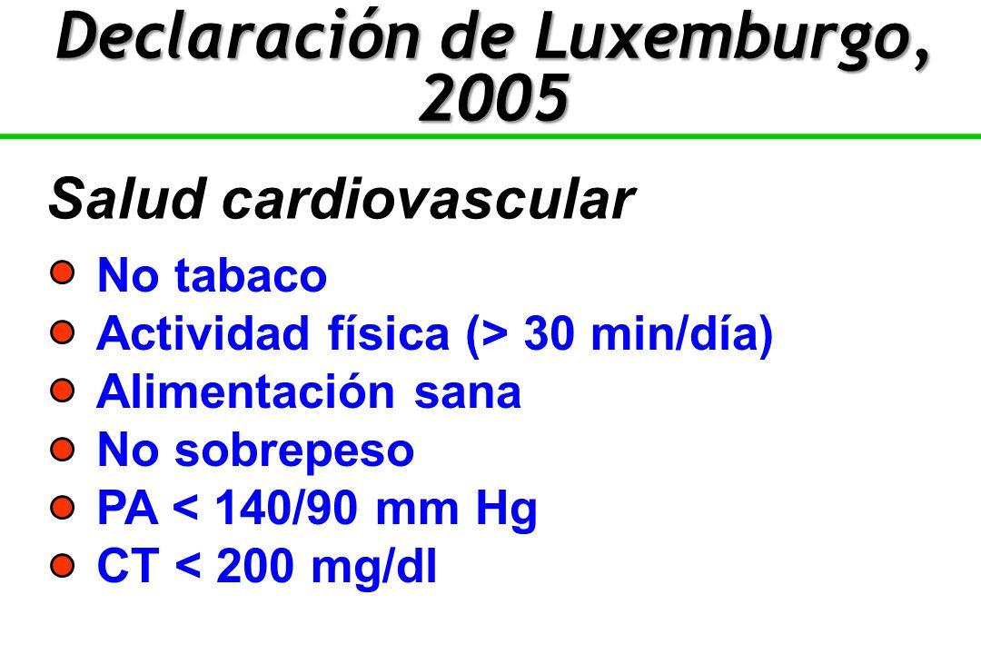No tabaco Actividad física (> 30 min/día) Alimentación sana No sobrepeso PA < 140/90 mm Hg CT < 200 mg/dl Salud cardiovascular Declaración de Luxemburgo, 2005