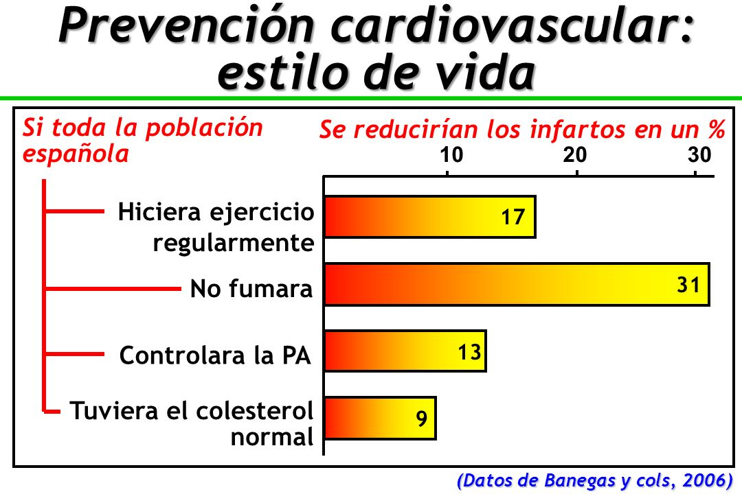 te 102030 Hiciera ejercicio regularmente No fumara Controlara la PA Tuviera el colesterol normal (Datos de Banegas y cols, 2006) Si toda la población española 17 31 13 9 Se reducirían los infartos en un % Prevención cardiovascular: estilo de vida