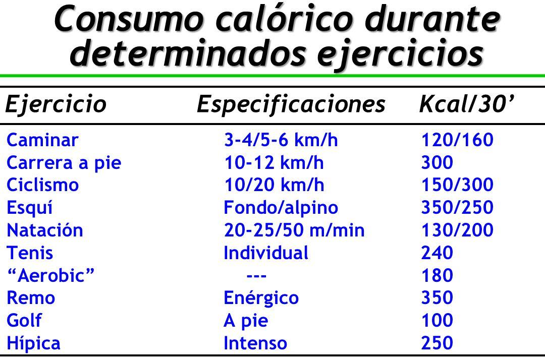 Caminar3-4/5-6 km/h120/160 Carrera a pie10-12 km/h300 Ciclismo10/20 km/h150/300 Esquí Fondo/alpino350/250 Natación20-25/50 m/min130/200 TenisIndividual240 Aerobic ---180 RemoEnérgico350 GolfA pie100 HípicaIntenso250 EjercicioEspecificacionesKcal/30 Consumo calórico durante determinados ejercicios