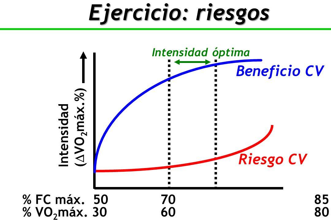 Intensidad óptima Riesgo CV % FC máx.5070 85 100 % VO 2 máx.