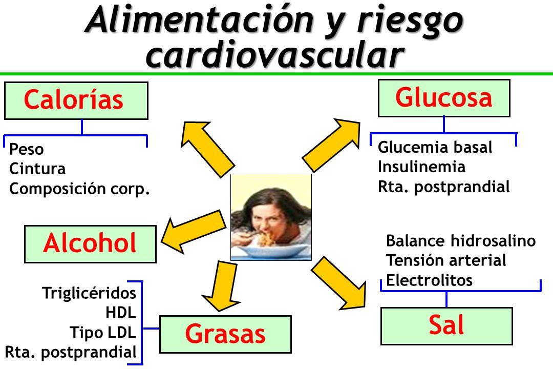 Calorías Glucosa Peso Cintura Composición corp.Glucemia basal Insulinemia Rta.