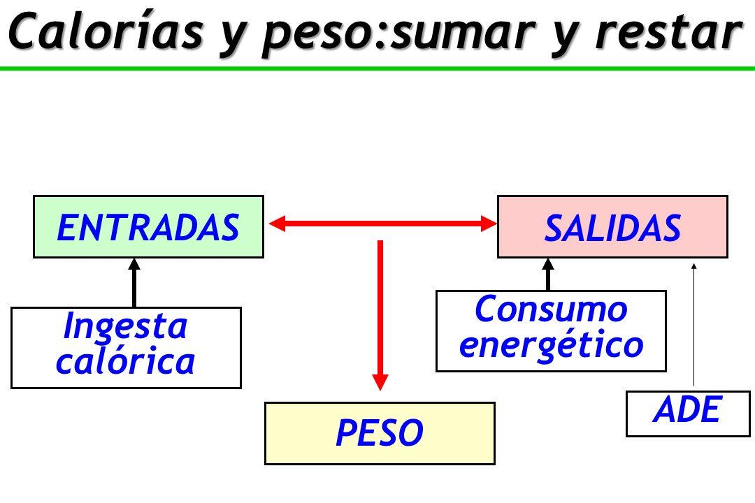 Calorías y peso:sumar y restar ENTRADAS SALIDAS PESO Ingesta calórica Consumo energético ADE