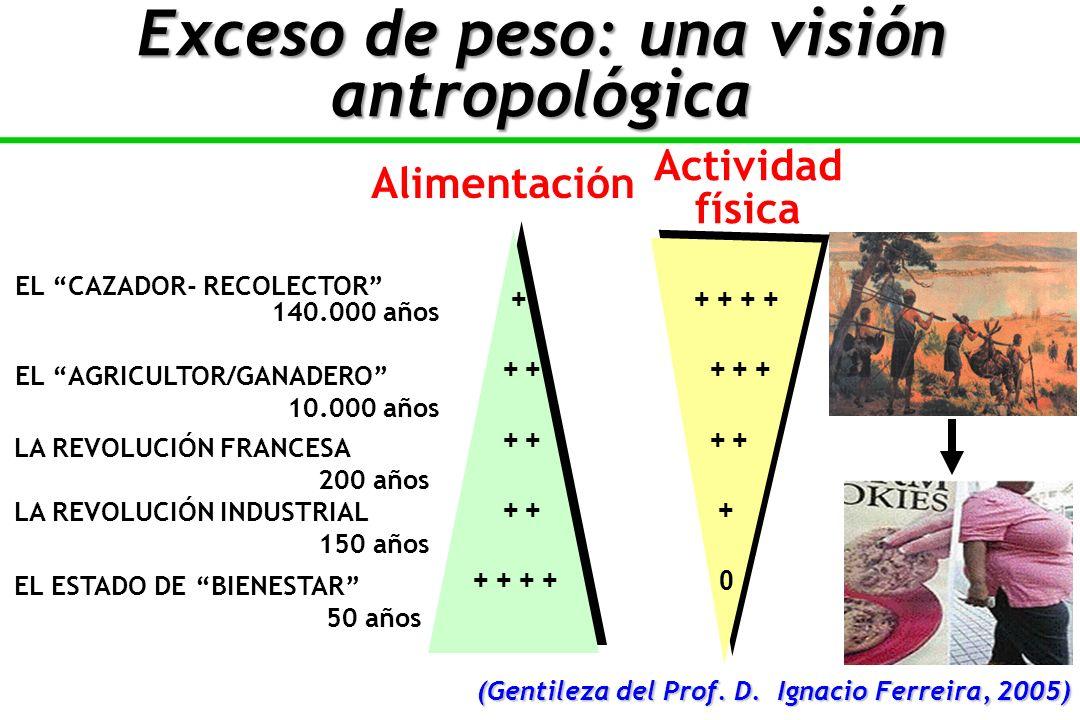 EL CAZADOR- RECOLECTOR 140.000 años EL AGRICULTOR/GANADERO 10.000 años LA REVOLUCIÓN FRANCESA 200 años LA REVOLUCIÓN INDUSTRIAL 150 años EL ESTADO DE BIENESTAR 50 años Alimentación + + + + + + + + + + + + + + + + 0 (Gentileza del Prof.