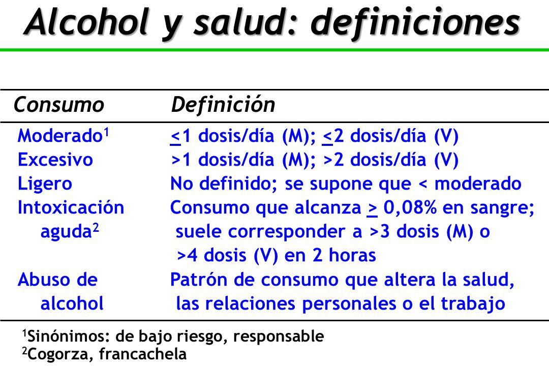 Moderado 1 <1 dosis/día (M); <2 dosis/día (V) Excesivo>1 dosis/día (M); >2 dosis/día (V) LigeroNo definido; se supone que < moderado IntoxicaciónConsumo que alcanza > 0,08% en sangre; aguda 2 suele corresponder a >3 dosis (M) o >4 dosis (V) en 2 horas Abuso de Patrón de consumo que altera la salud, alcohol las relaciones personales o el trabajo ConsumoDefinición 1 Sinónimos: de bajo riesgo, responsable 2 Cogorza, francachela Alcohol y salud: definiciones