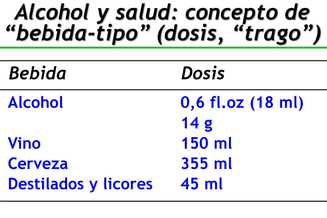 Alcohol0,6 fl.oz (18 ml) 14 g Vino150 ml Cerveza355 ml Destilados y licores45 ml BebidaDosis Alcohol y salud: concepto de bebida-tipo (dosis, trago)