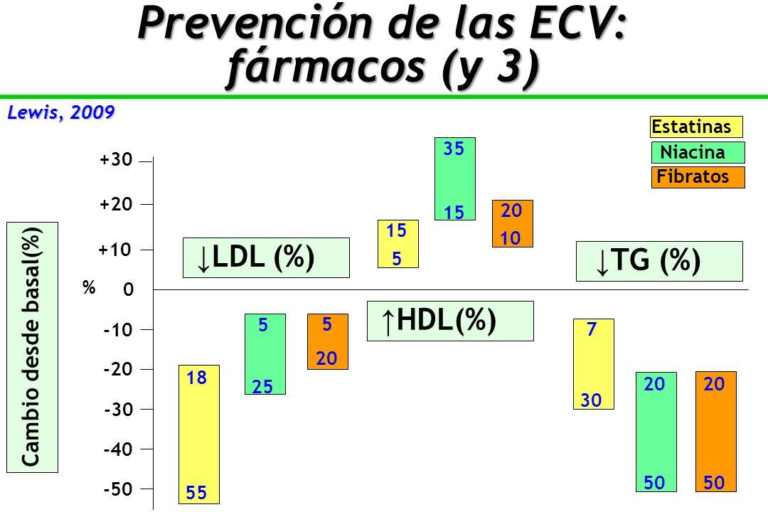 Lewis, 2009 LDL (%) HDL(%) TG (%) Cambio desde basal(%) Estatinas Niacina Fibratos -10 -20 -30 -40 -50 +20 +10 0 % 20 50 30 15 55 25 20 +30 18 5 5 7 20 50 5 35 20 10 Prevención de las ECV: fármacos (y 3)