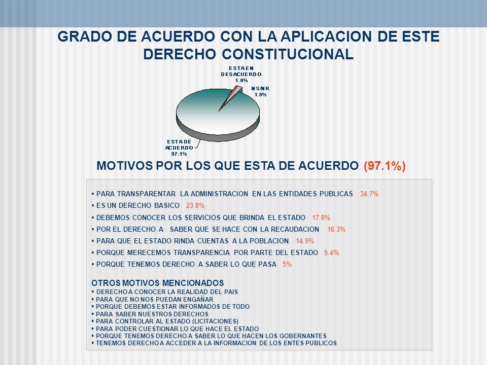 GRADO DE ACUERDO CON LA APLICACION DE ESTE DERECHO CONSTITUCIONAL PARA TRANSPARENTAR LA ADMINISTRACION EN LAS ENTIDADES PUBLICAS 34.7% ES UN DERECHO B