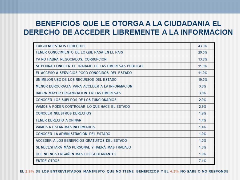 BENEFICIOS QUE LE OTORGA A LA CIUDADANIA EL DERECHO DE ACCEDER LIBREMENTE A LA INFORMACION EXIGIR NUESTROS DERECHOS43.3% TENER CONOCIMIENTO DE LO QUE