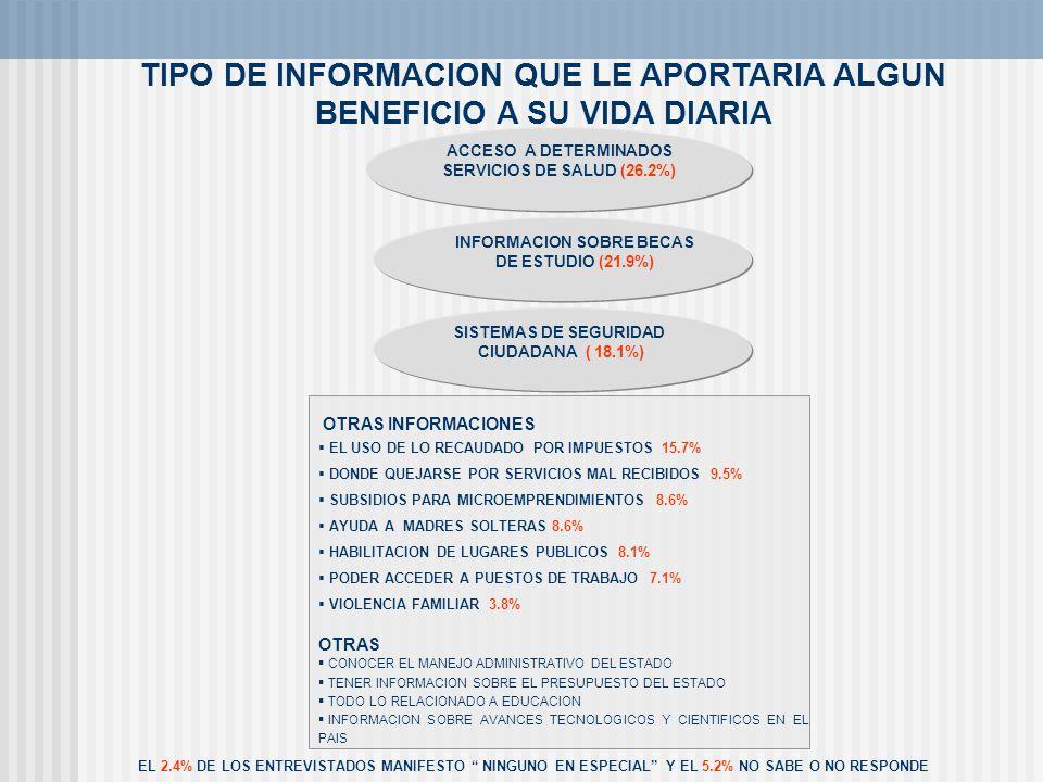 TIPO DE INFORMACION QUE LE APORTARIA ALGUN BENEFICIO A SU VIDA DIARIA EL 2.4% DE LOS ENTREVISTADOS MANIFESTO NINGUNO EN ESPECIAL Y EL 5.2% NO SABE O N