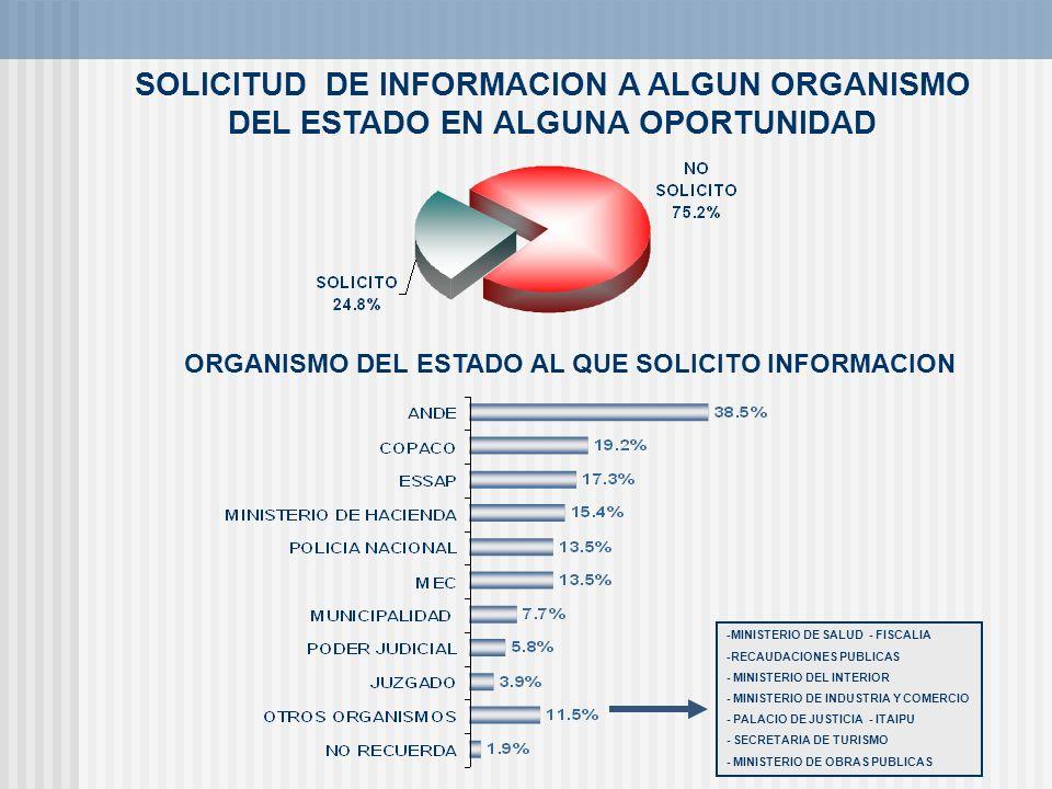 SOLICITUD DE INFORMACION A ALGUN ORGANISMO DEL ESTADO EN ALGUNA OPORTUNIDAD ORGANISMO DEL ESTADO AL QUE SOLICITO INFORMACION -MINISTERIO DE SALUD - FI