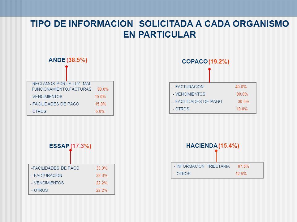 TIPO DE INFORMACION SOLICITADA A CADA ORGANISMO EN PARTICULAR ANDE (38.5%) COPACO (19.2%) - RECLAMOS POR LA LUZ: MAL FUNCIONAMIENTO,FACTURAS 90.0% - V