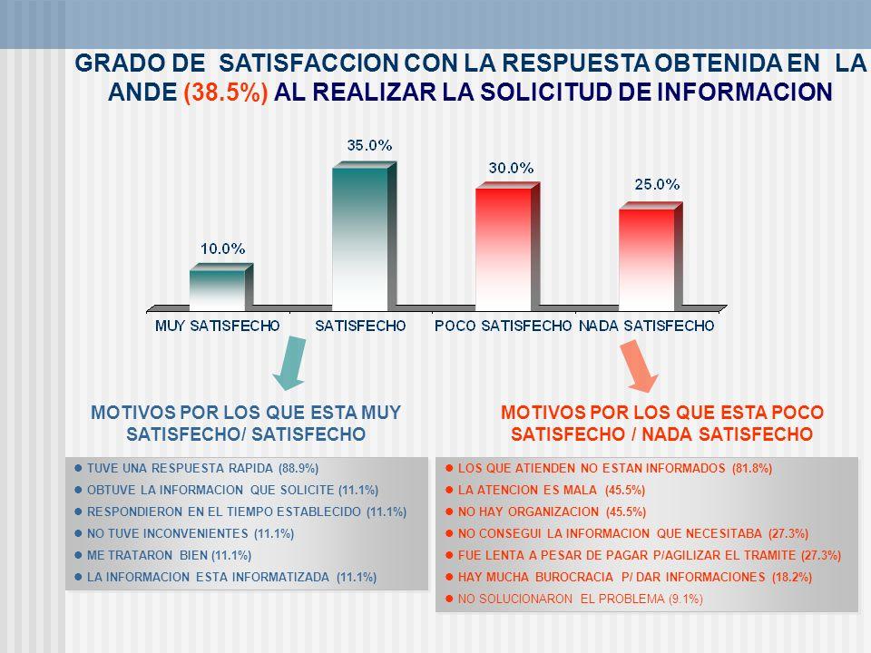 GRADO DE SATISFACCION CON LA RESPUESTA OBTENIDA EN LA ANDE (38.5%) AL REALIZAR LA SOLICITUD DE INFORMACION TUVE UNA RESPUESTA RAPIDA (88.9%) OBTUVE LA