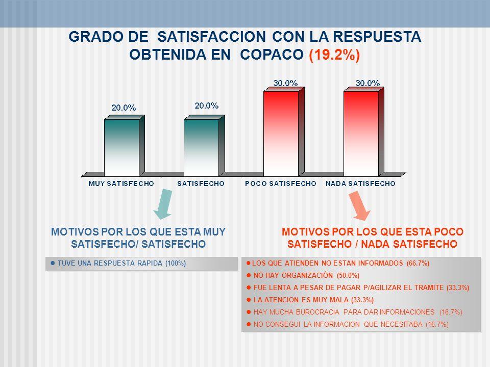 GRADO DE SATISFACCION CON LA RESPUESTA OBTENIDA EN COPACO (19.2%) TUVE UNA RESPUESTA RAPIDA (100%) MOTIVOS POR LOS QUE ESTA MUY SATISFECHO/ SATISFECHO