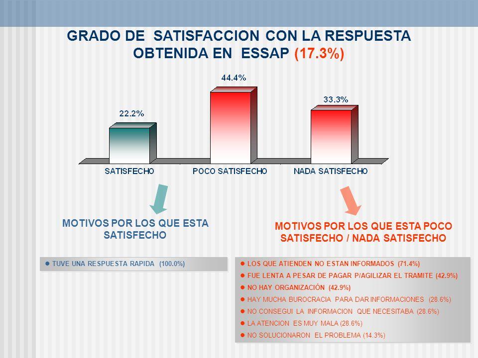GRADO DE SATISFACCION CON LA RESPUESTA OBTENIDA EN ESSAP (17.3%) TUVE UNA RESPUESTA RAPIDA (100.0%) MOTIVOS POR LOS QUE ESTA SATISFECHO MOTIVOS POR LO