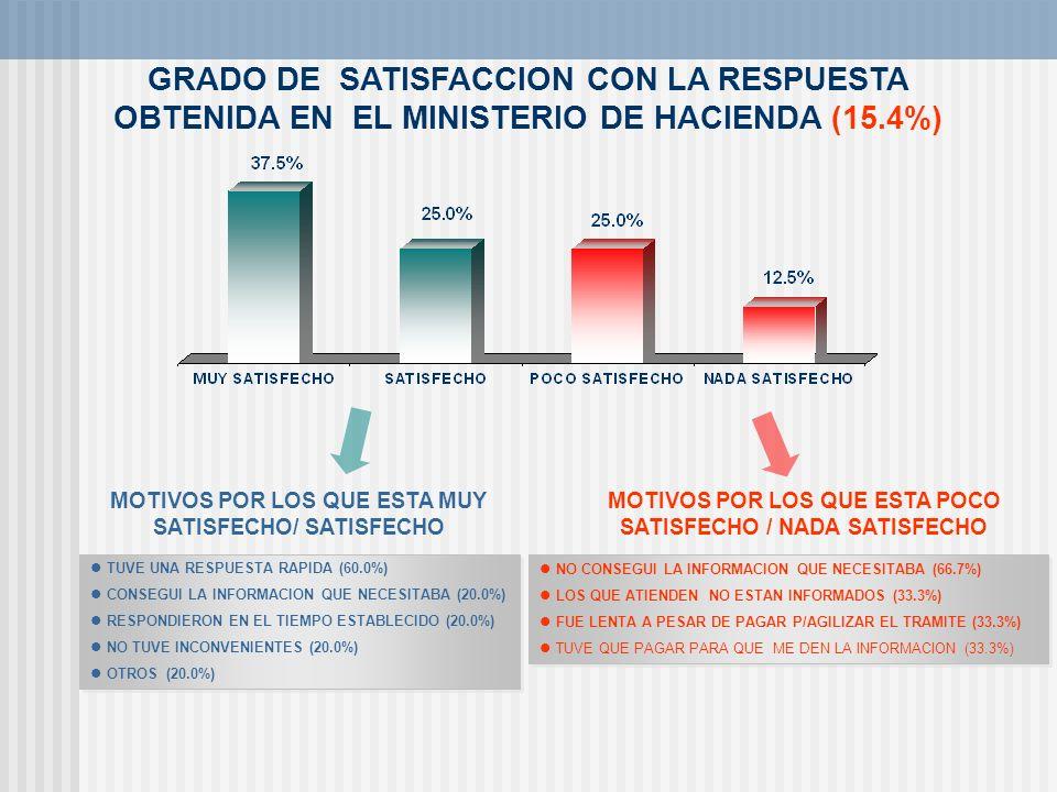 GRADO DE SATISFACCION CON LA RESPUESTA OBTENIDA EN EL MINISTERIO DE HACIENDA (15.4%) TUVE UNA RESPUESTA RAPIDA (60.0%) CONSEGUI LA INFORMACION QUE NEC