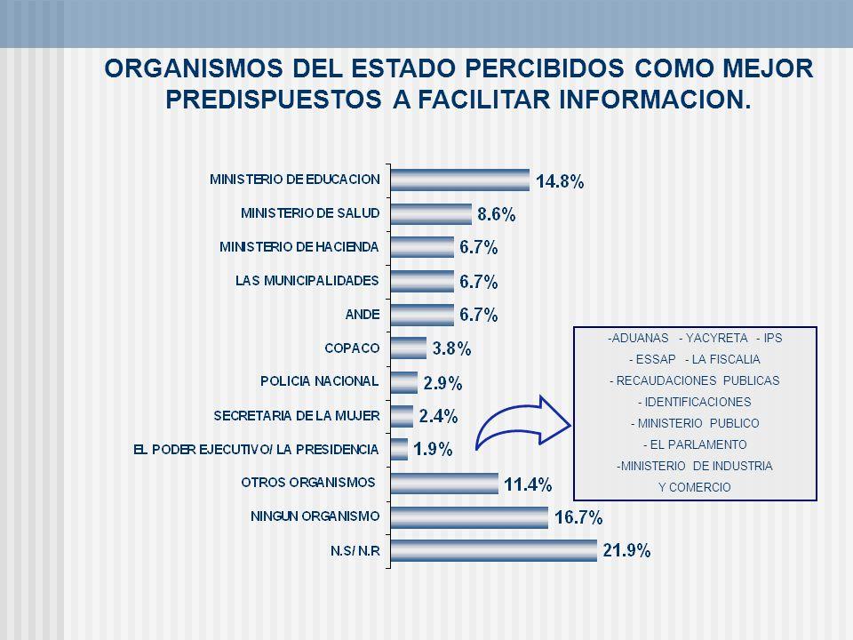 ORGANISMOS DEL ESTADO PERCIBIDOS COMO MEJOR PREDISPUESTOS A FACILITAR INFORMACION. -ADUANAS - YACYRETA - IPS - ESSAP - LA FISCALIA - RECAUDACIONES PUB
