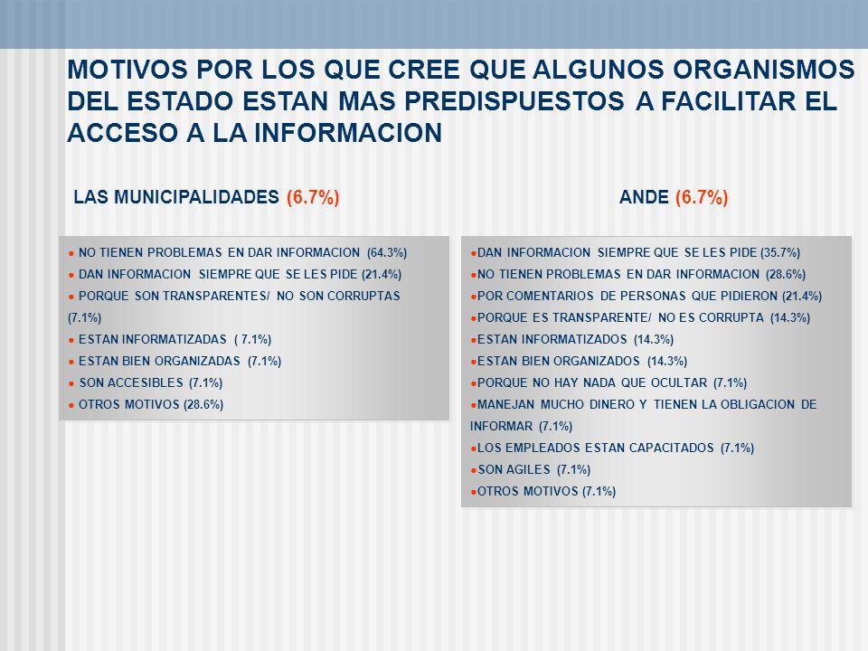 MOTIVOS POR LOS QUE CREE QUE ALGUNOS ORGANISMOS DEL ESTADO ESTAN MAS PREDISPUESTOS A FACILITAR EL ACCESO A LA INFORMACION ANDE (6.7%) LAS MUNICIPALIDA