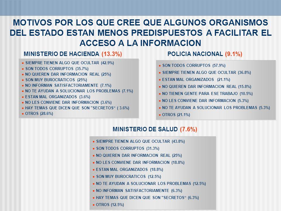 MOTIVOS POR LOS QUE CREE QUE ALGUNOS ORGANISMOS DEL ESTADO ESTAN MENOS PREDISPUESTOS A FACILITAR EL ACCESO A LA INFORMACION MINISTERIO DE SALUD (7.6%)
