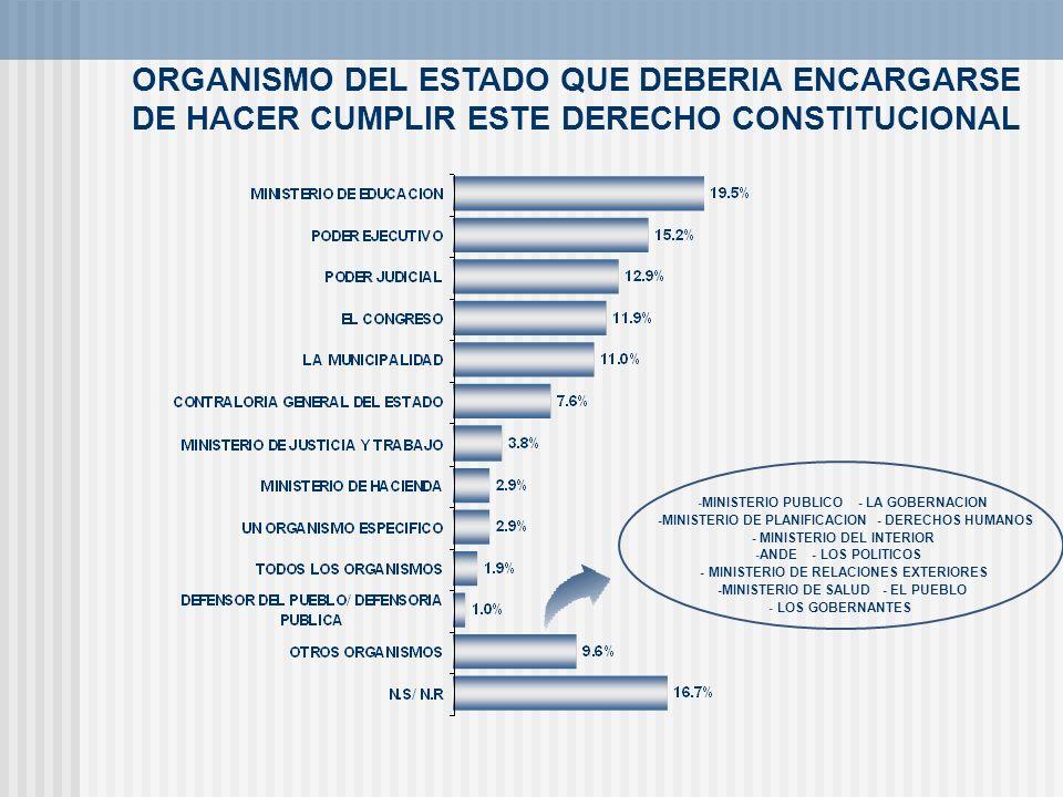 ORGANISMO DEL ESTADO QUE DEBERIA ENCARGARSE DE HACER CUMPLIR ESTE DERECHO CONSTITUCIONAL -MINISTERIO PUBLICO - LA GOBERNACION -MINISTERIO DE PLANIFICA