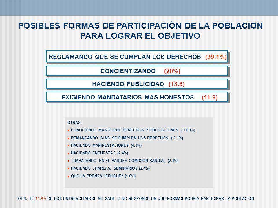 POSIBLES FORMAS DE PARTICIPACIÓN DE LA POBLACION PARA LOGRAR EL OBJETIVO OBS: EL 11.9% DE LOS ENTREVISTADOS NO SABE O NO RESPONDE EN QUE FORMAS PODRIA