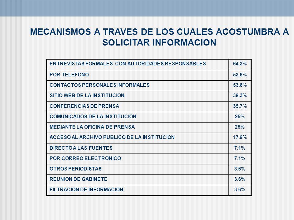 MECANISMOS A TRAVES DE LOS CUALES ACOSTUMBRA A SOLICITAR INFORMACION ENTREVISTAS FORMALES CON AUTORIDADES RESPONSABLES64.3% POR TELEFONO53.6% CONTACTO