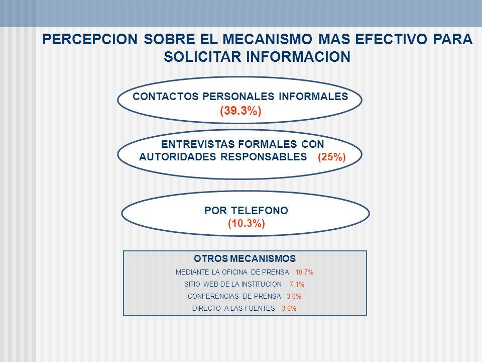 PERCEPCION SOBRE EL MECANISMO MAS EFECTIVO PARA SOLICITAR INFORMACION CONTACTOS PERSONALES INFORMALES (39.3%) ENTREVISTAS FORMALES CON AUTORIDADES RES