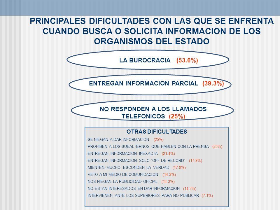 PRINCIPALES DIFICULTADES CON LAS QUE SE ENFRENTA CUANDO BUSCA O SOLICITA INFORMACION DE LOS ORGANISMOS DEL ESTADO LA BUROCRACIA (53.6%) OTRAS DIFICULT