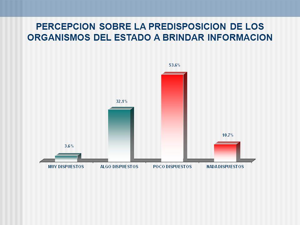 PERCEPCION SOBRE LA PREDISPOSICION DE LOS ORGANISMOS DEL ESTADO A BRINDAR INFORMACION