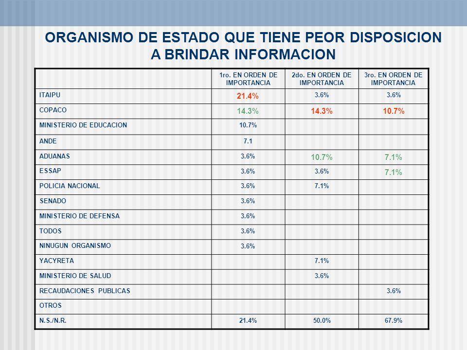 ORGANISMO DE ESTADO QUE TIENE PEOR DISPOSICION A BRINDAR INFORMACION 1ro. EN ORDEN DE IMPORTANCIA 2do. EN ORDEN DE IMPORTANCIA 3ro. EN ORDEN DE IMPORT