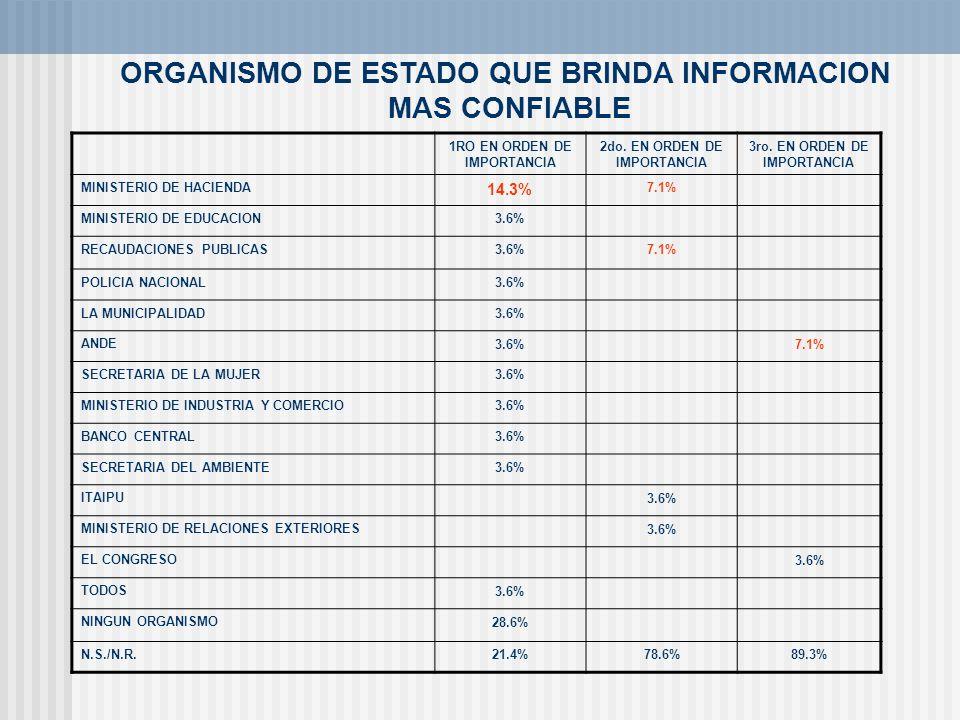 ORGANISMO DE ESTADO QUE BRINDA INFORMACION MAS CONFIABLE 1RO EN ORDEN DE IMPORTANCIA 2do. EN ORDEN DE IMPORTANCIA 3ro. EN ORDEN DE IMPORTANCIA MINISTE