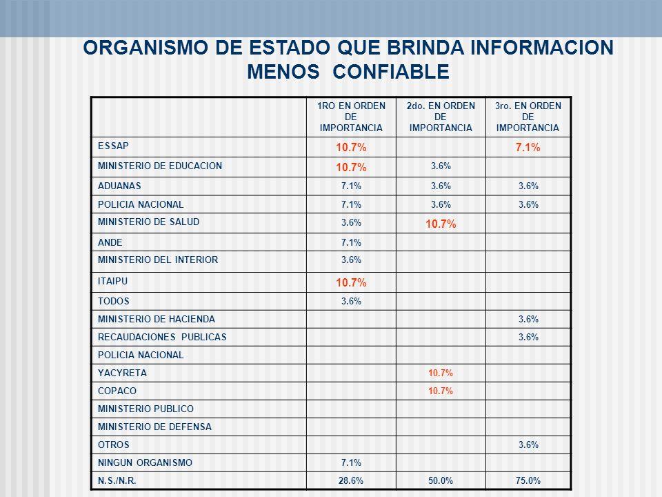 ORGANISMO DE ESTADO QUE BRINDA INFORMACION MENOS CONFIABLE 1RO EN ORDEN DE IMPORTANCIA 2do. EN ORDEN DE IMPORTANCIA 3ro. EN ORDEN DE IMPORTANCIA ESSAP