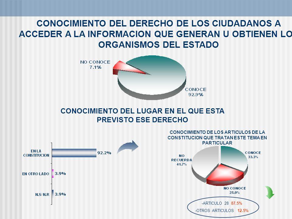 CONOCIMIENTO DEL DERECHO DE LOS CIUDADANOS A ACCEDER A LA INFORMACION QUE GENERAN U OBTIENEN LOS ORGANISMOS DEL ESTADO CONOCIMIENTO DEL LUGAR EN EL QU