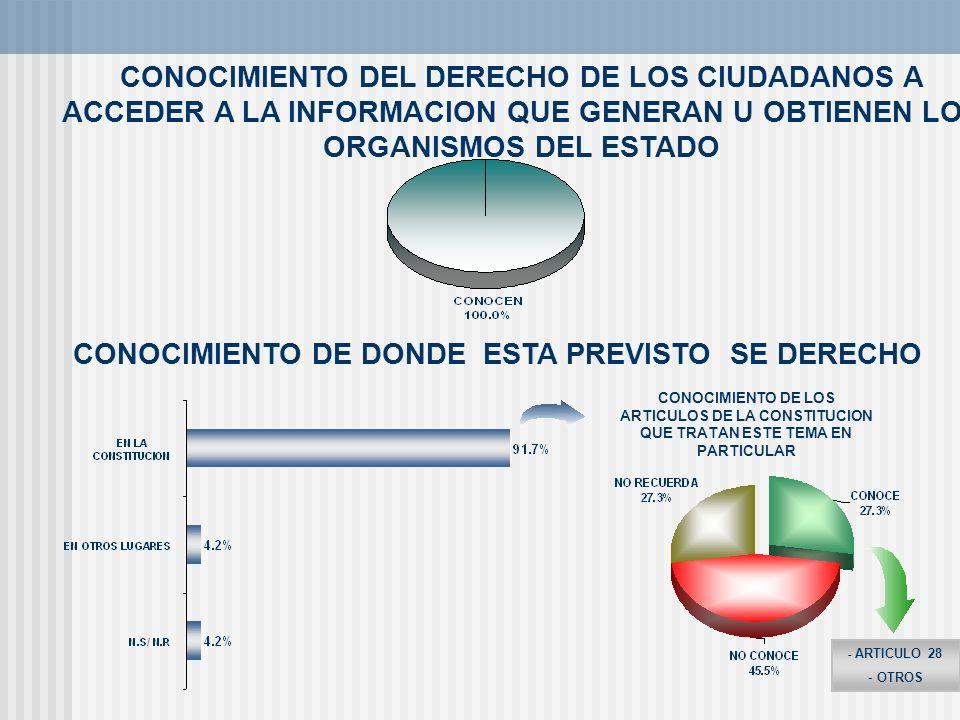 CONOCIMIENTO DEL DERECHO DE LOS CIUDADANOS A ACCEDER A LA INFORMACION QUE GENERAN U OBTIENEN LOS ORGANISMOS DEL ESTADO CONOCIMIENTO DE DONDE ESTA PREV