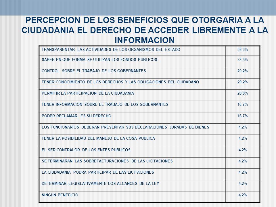 PERCEPCION DE LOS BENEFICIOS QUE OTORGARIA A LA CIUDADANIA EL DERECHO DE ACCEDER LIBREMENTE A LA INFORMACION TRANSPARENTAR LAS ACTIVIDADES DE LOS ORGA