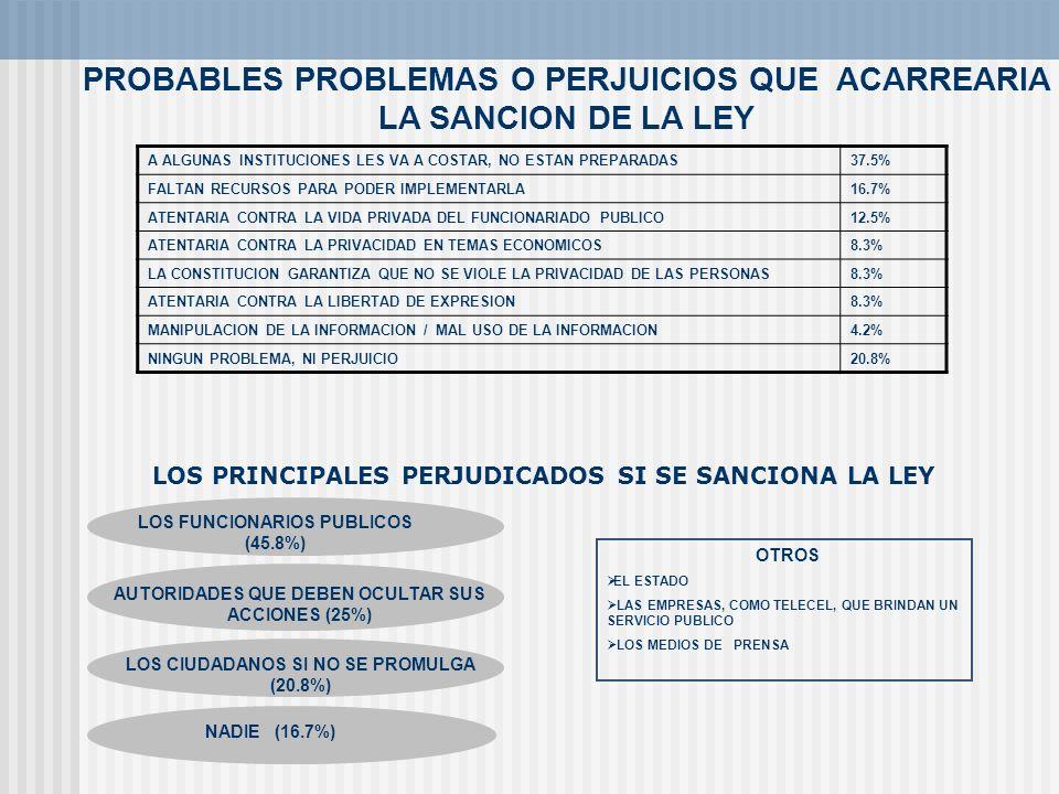 PROBABLES PROBLEMAS O PERJUICIOS QUE ACARREARIA LA SANCION DE LA LEY LOS FUNCIONARIOS PUBLICOS (45.8%) AUTORIDADES QUE DEBEN OCULTAR SUS ACCIONES (25%