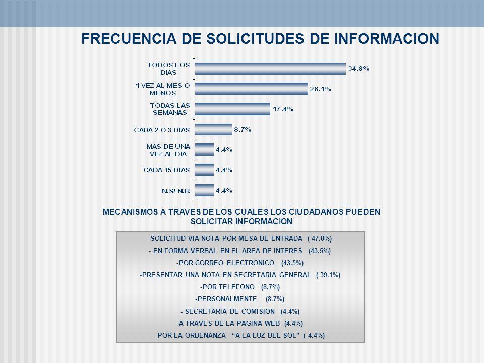 FRECUENCIA DE SOLICITUDES DE INFORMACION MECANISMOS A TRAVES DE LOS CUALES LOS CIUDADANOS PUEDEN SOLICITAR INFORMACION -SOLICITUD VIA NOTA POR MESA DE