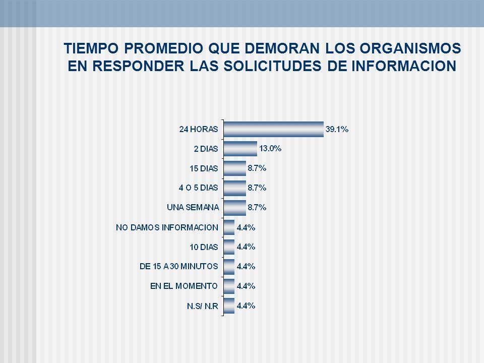 TIEMPO PROMEDIO QUE DEMORAN LOS ORGANISMOS EN RESPONDER LAS SOLICITUDES DE INFORMACION