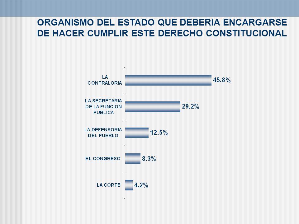 ORGANISMO DEL ESTADO QUE DEBERIA ENCARGARSE DE HACER CUMPLIR ESTE DERECHO CONSTITUCIONAL