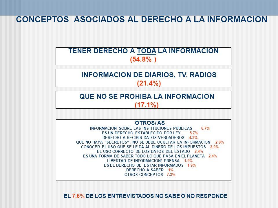 CONCEPTOS ASOCIADOS AL DERECHO A LA INFORMACION TENER DERECHO A TODA LA INFORMACION (54.8% ) INFORMACION DE DIARIOS, TV, RADIOS (21.4%) QUE NO SE PROH