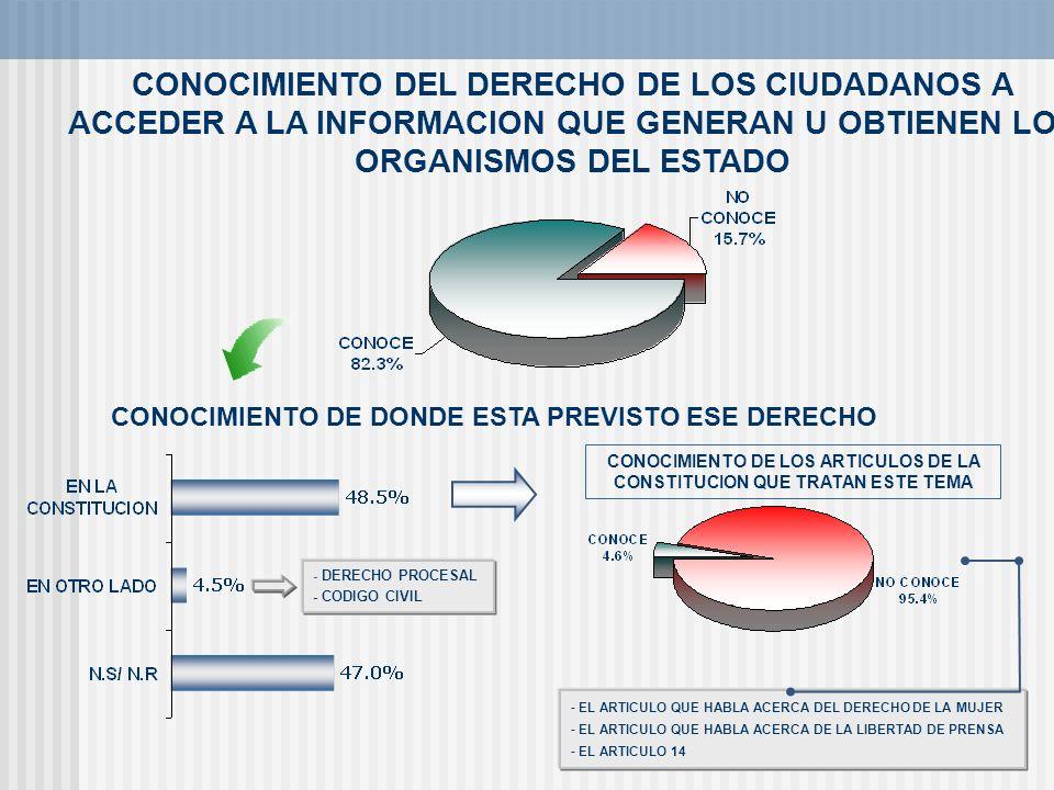 PERCEPCION ACERCA DE LA FRECUENCIA CON LA QUE QUEDAN SATISFECHOS LOS SOLICITANTES CON LA INFORMACION QUE SE LES BRINDA NO PONEMOS OBSTACULOS PARA INFORMAR (64.3%) NOS AGRADECEN (14.3%) NO SIEMPRE DAMOS TODA LA INFORMACION (7.1%) SE SORPRENDEN POR LA RAPIDA RESPUESTA (7.1%) LA ENTREGAMOS PORQUE ES DE CARACTER LEGAL (7.1%) OTROS 7.1% NO PONEMOS OBSTACULOS PARA INFORMAR (64.3%) NOS AGRADECEN (14.3%) NO SIEMPRE DAMOS TODA LA INFORMACION (7.1%) SE SORPRENDEN POR LA RAPIDA RESPUESTA (7.1%) LA ENTREGAMOS PORQUE ES DE CARACTER LEGAL (7.1%) OTROS 7.1% NO SIEMPRE SE DA TODA LA INFORMACION ( 60%) SE DA INFORMACION ERRONEA (20%) PORQUE EXISTE MUCHA BUROCRACIA (20%) LOS PROCESOS SON LENTOS (20%) NO ESTAMOS A LA ALTURA DE LAS EXPECTATIVAS DE LA GENTE (20%) NO SIEMPRE SE DA TODA LA INFORMACION ( 60%) SE DA INFORMACION ERRONEA (20%) PORQUE EXISTE MUCHA BUROCRACIA (20%) LOS PROCESOS SON LENTOS (20%) NO ESTAMOS A LA ALTURA DE LAS EXPECTATIVAS DE LA GENTE (20%) MOTIVOS POR LOS QUE SIEMPRE / CASI SIEMPRE QUEDAN SATISFECHOS (60.8%) MOTIVOS POR LOS QUE NUNCA / CASI NUNCA QUEDAN SATISFECHOS (13.1%) MOTIVOS POR LOS QUE A VECES QUEDAN SATISFECHOS (26.1) NO SIEMPRE PODEMOS DAR TODA LA INFORMACION (66.7%) PORQUE NOS FALTA ACTUALIZAR DATOS (33.3%) NO SIEMPRE PODEMOS DAR TODA LA INFORMACION (66.7%) PORQUE NOS FALTA ACTUALIZAR DATOS (33.3%)