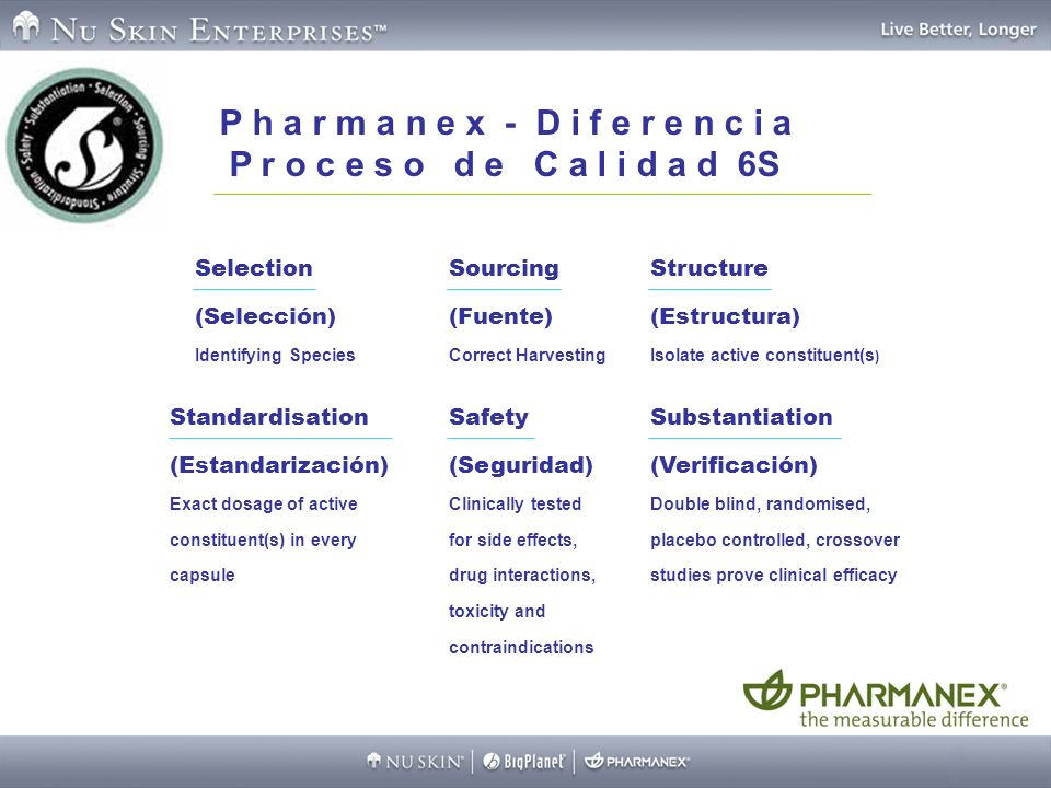 P h a r m a n e x - D i f f e r e n c e 6S Q u a l i t y P r o c e s s Selection (Selección) Identifying Species Sourcing (Fuente) Correct Harvesting Structure (Estructura) Isolate active constituent(s ) Standardisation (Estandarización) Exact dosage of active constituent(s) in every capsule Safety (Seguridad) Clinically tested for side effects, drug interactions, toxicity and contraindications Substantiation (Verificación) Double blind, randomised, placebo controlled, crossover studies prove clinical efficacy P h a r m a n e x - D i f e r e n c i a P r o c e s o d e C a l i d a d 6S