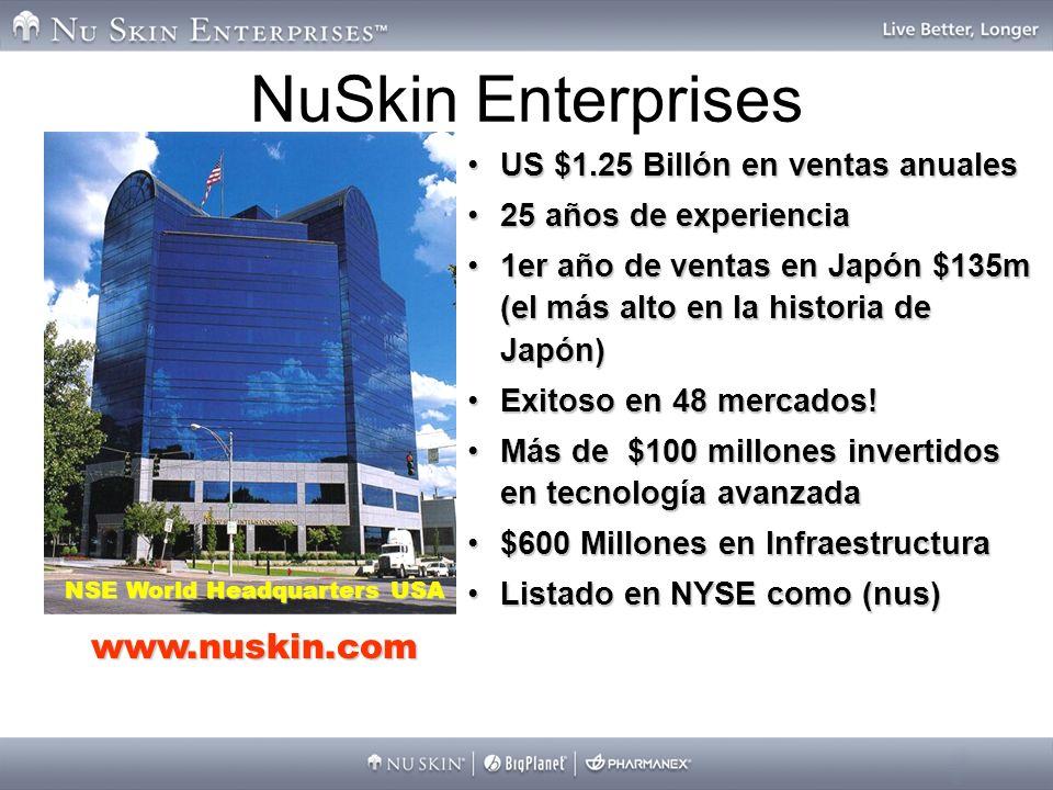 NuSkin Enterprises NSE World Headquarters USA www.nuskin.com US $1.25 Billón en ventas anualesUS $1.25 Billón en ventas anuales 25 años de experiencia25 años de experiencia 1er año de ventas en Japón $135m (el más alto en la historia de Japón)1er año de ventas en Japón $135m (el más alto en la historia de Japón) Exitoso en 48 mercados!Exitoso en 48 mercados.