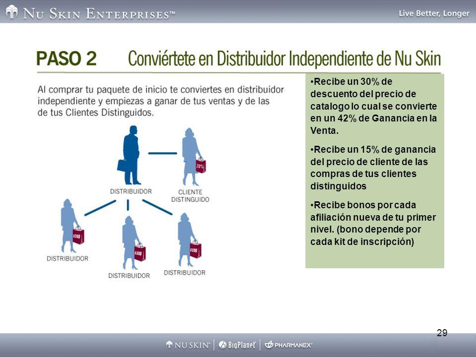 29 Recibe un 30% de descuento del precio de catalogo lo cual se convierte en un 42% de Ganancia en la Venta. Recibe un 15% de ganancia del precio de c