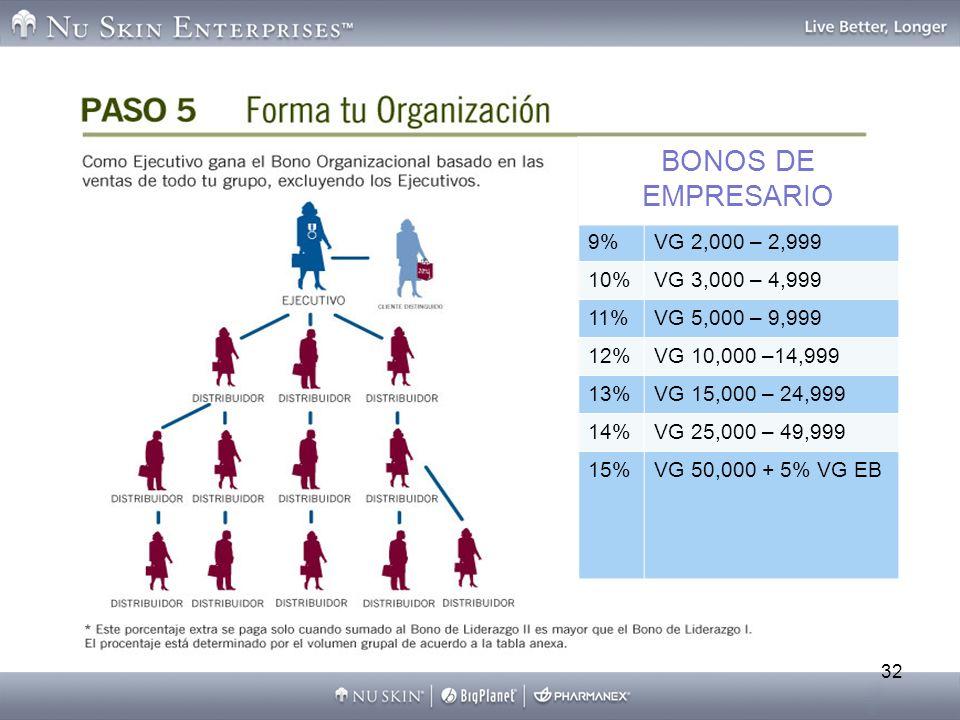 32 BONOS DE EMPRESARIO 9%VG 2,000 – 2,999 10%VG 3,000 – 4,999 11%VG 5,000 – 9,999 12%VG 10,000 –14,999 13%VG 15,000 – 24,999 14%VG 25,000 – 49,999 15%