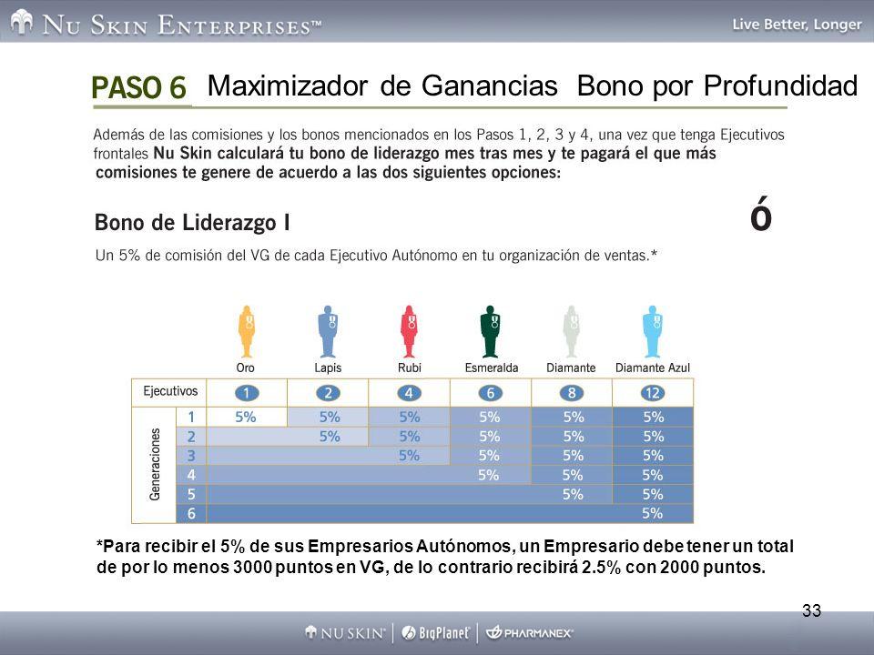 33 *Para recibir el 5% de sus Empresarios Autónomos, un Empresario debe tener un total de por lo menos 3000 puntos en VG, de lo contrario recibirá 2.5% con 2000 puntos.