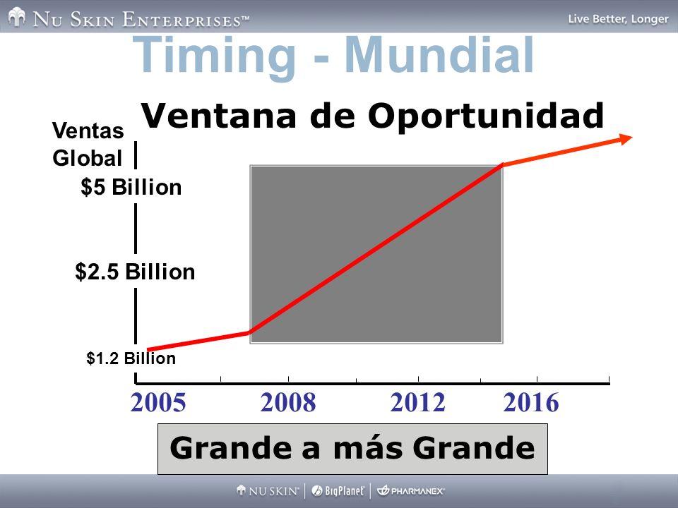 200520082012 Timing - Mundial $1.2 Billion $2.5 Billion $5 Billion 2016 Grande a más Grande Ventas Global Ventana de Oportunidad